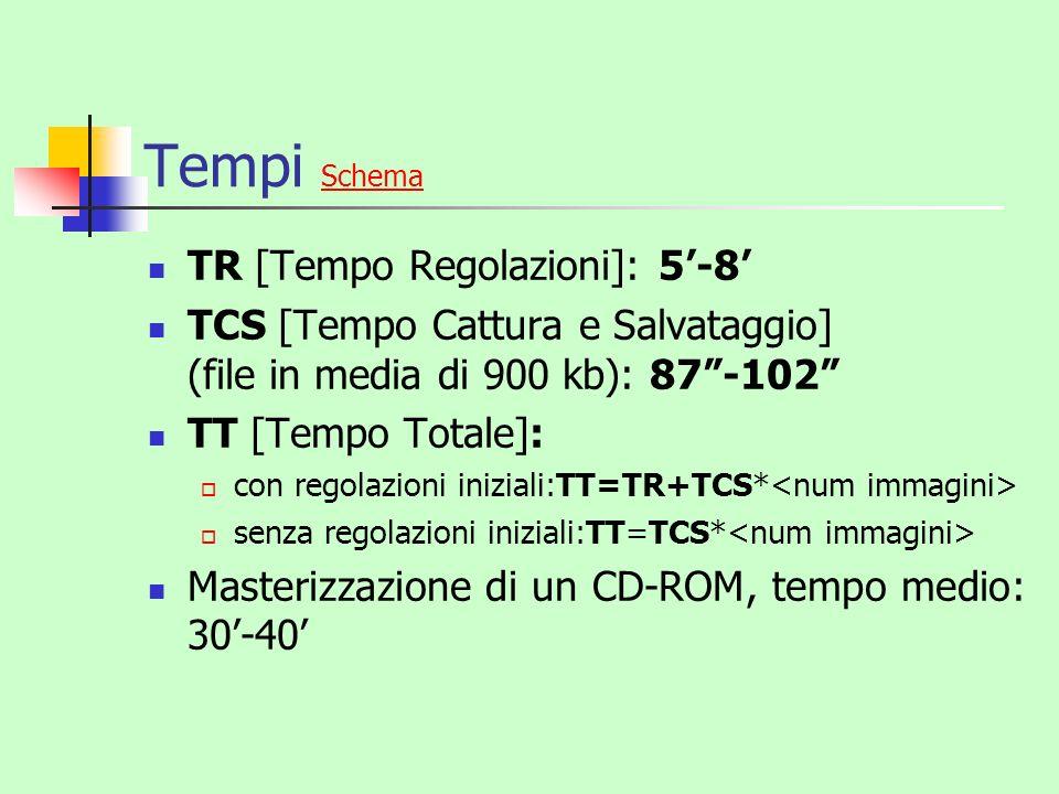 Tempi Schema TR [Tempo Regolazioni]: 5'-8'
